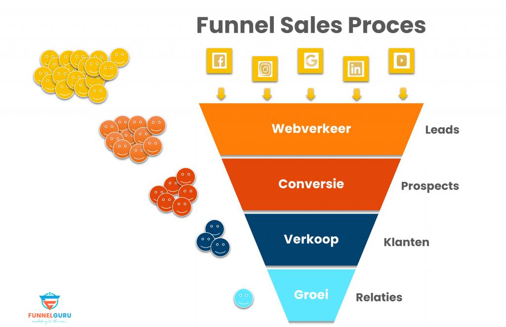 Funnel Sales Proces